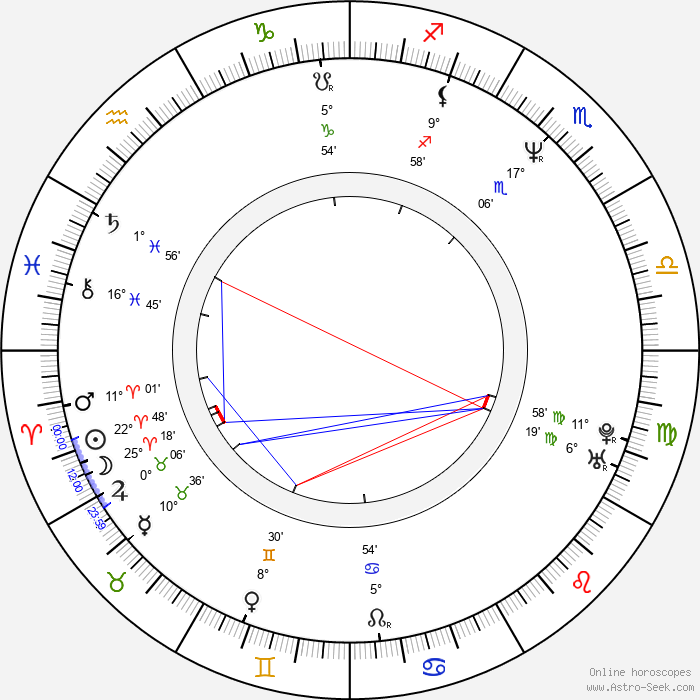 Mark Camacho - Birth horoscope chart
