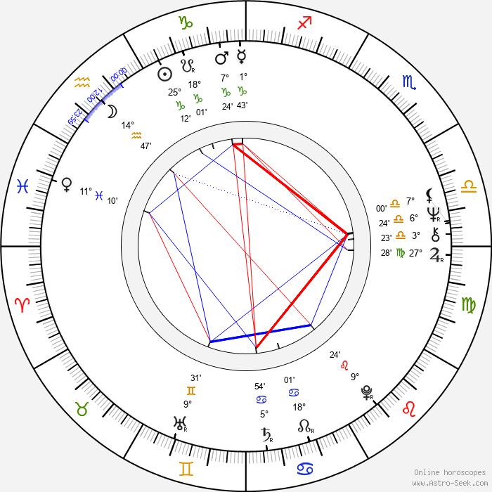 Mark Carlton - Birth horoscope chart