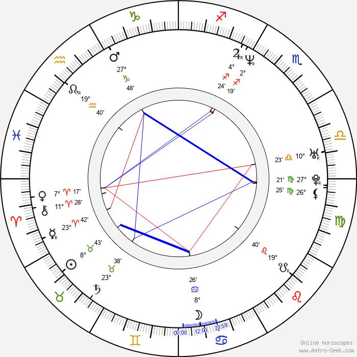 Mark Casimir Dyniewicz - Birth horoscope chart