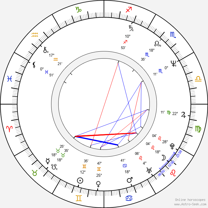Mark Chung - Birth horoscope chart