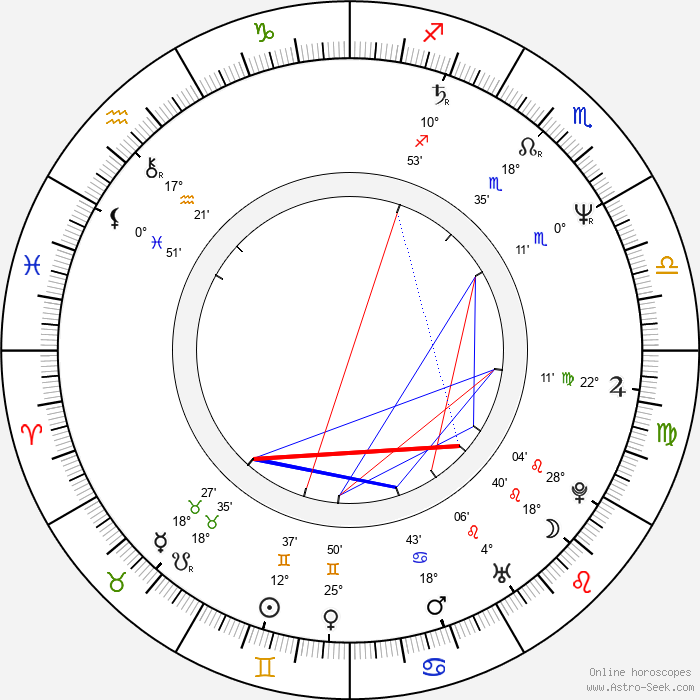 Mark Chung - Birth horoscope chart