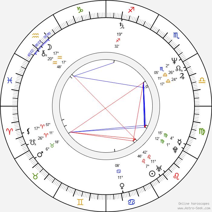 Mark Cuban - Birth horoscope chart