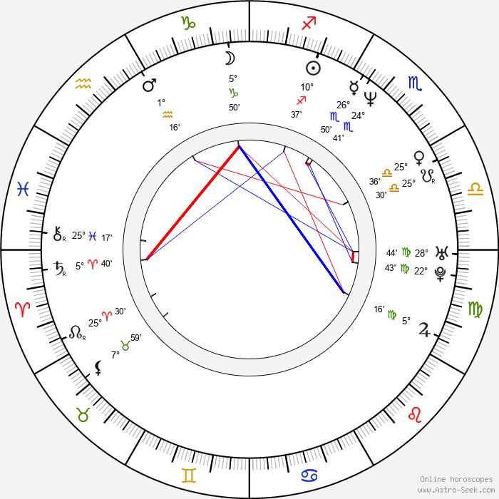 Mark Deklin - Birth horoscope chart