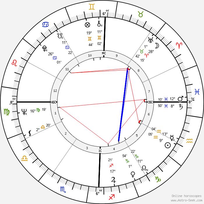 Mark Dempsey - Birth horoscope chart