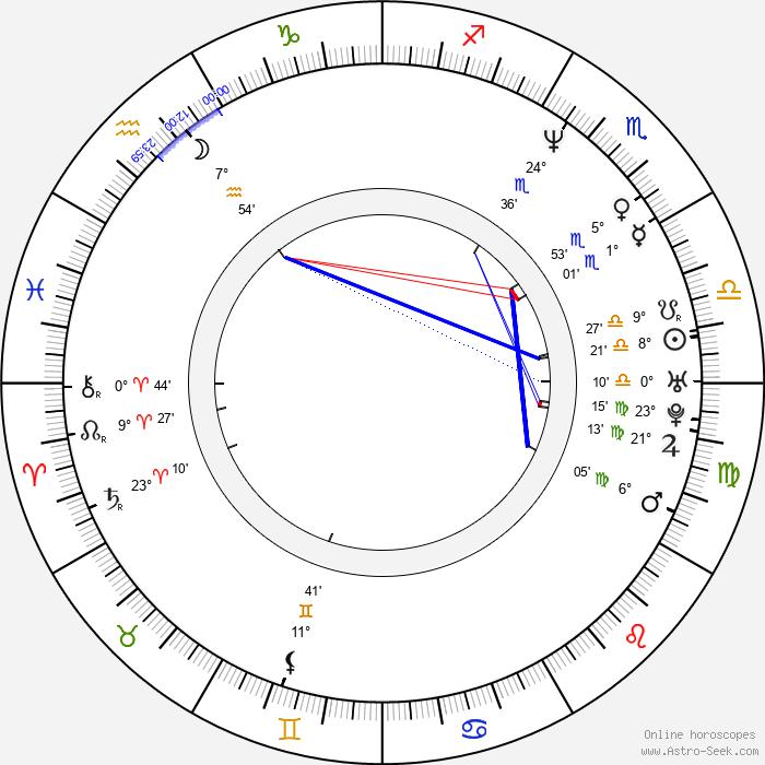 Mark Durden-Smith - Birth horoscope chart