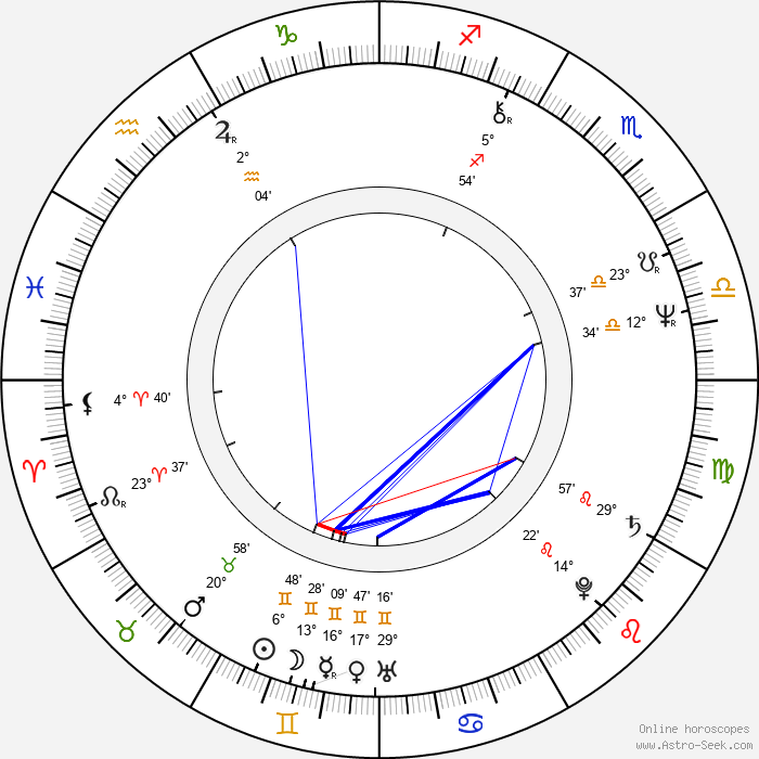 Mark Ethridge - Birth horoscope chart