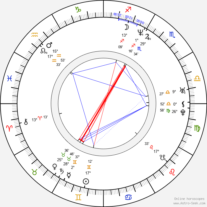 Mark Feuerstein - Birth horoscope chart