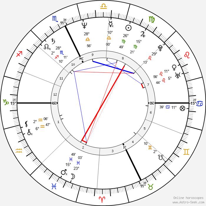 Mark Gearan - Birth horoscope chart