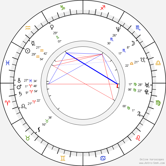 Mark Hudis - Birth horoscope chart