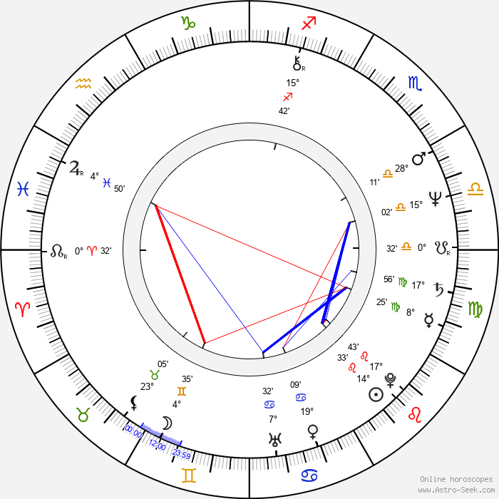 Mark Irwin - Birth horoscope chart
