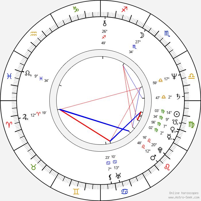 Mark Isham - Birth horoscope chart