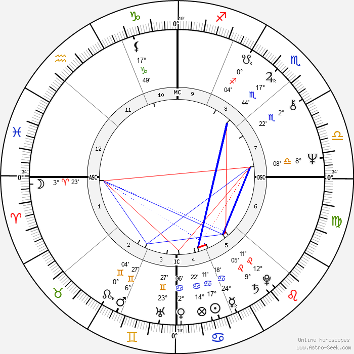 Mark Jacobson - Birth horoscope chart