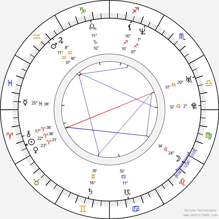 Mark Kelly - Birth horoscope chart