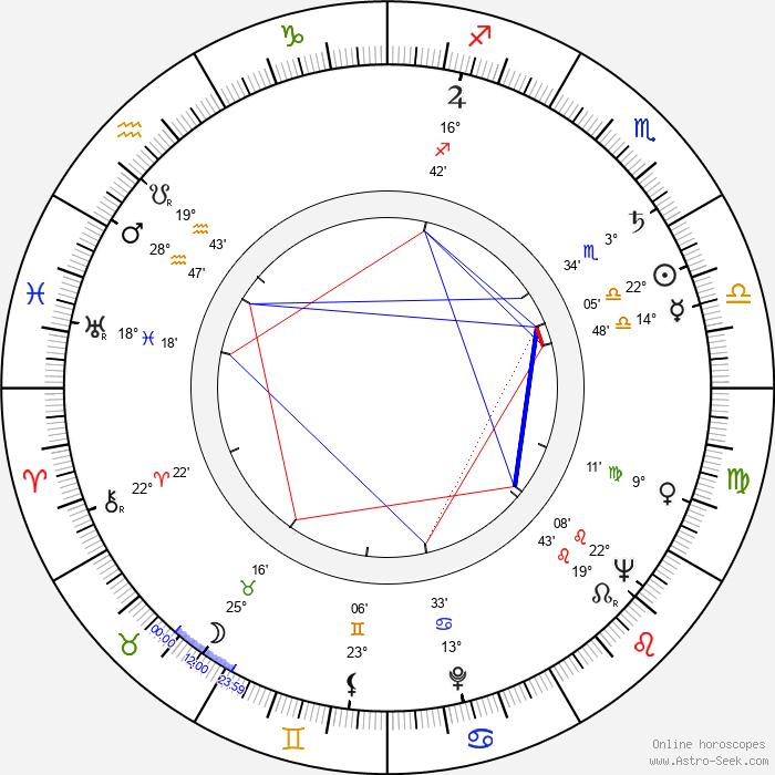Mark Lenard - Birth horoscope chart