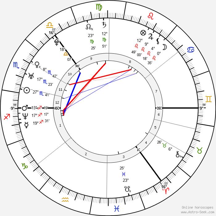 Mark Loftus - Birth horoscope chart
