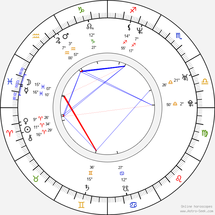 Mark Mahon - Birth horoscope chart