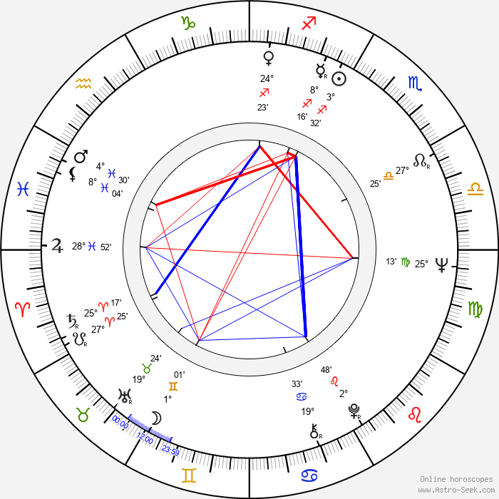Mark Margolis - Birth horoscope chart