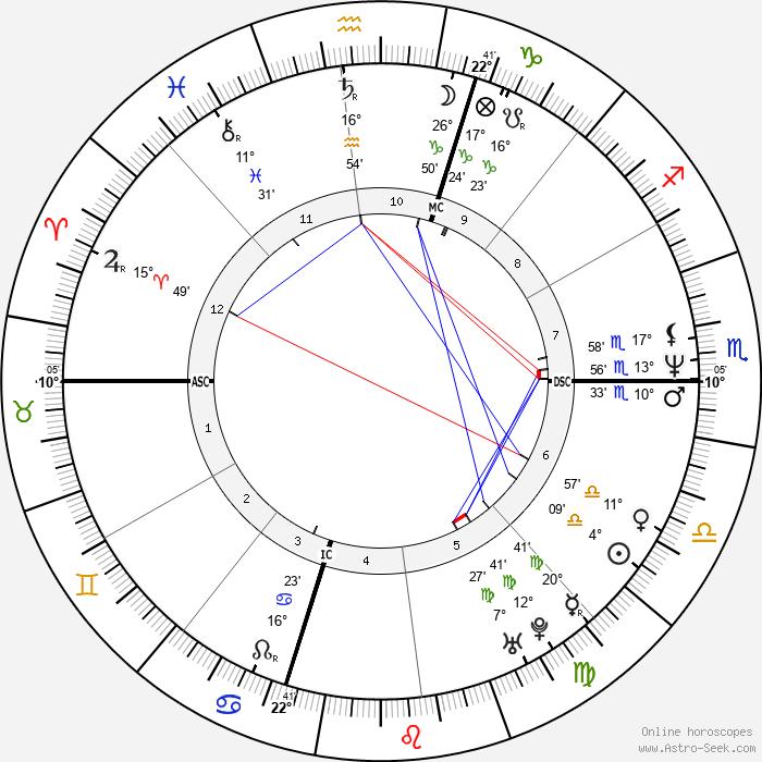 Mark Maron - Birth horoscope chart