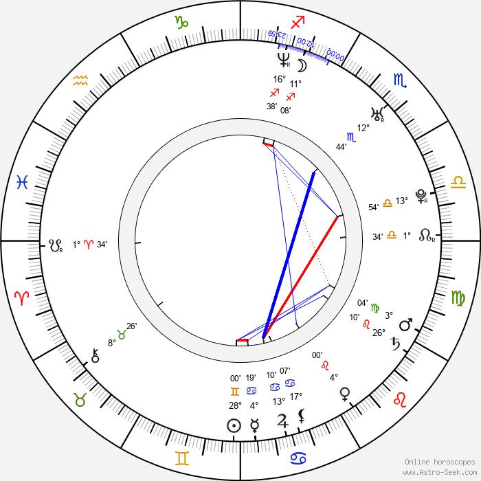 Mark Matkevich - Birth horoscope chart