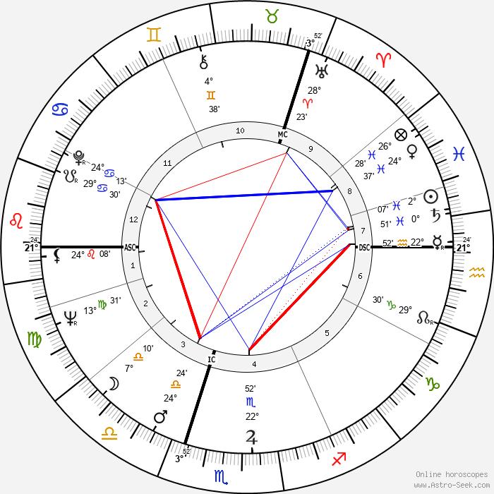 Mark McManus - Birth horoscope chart