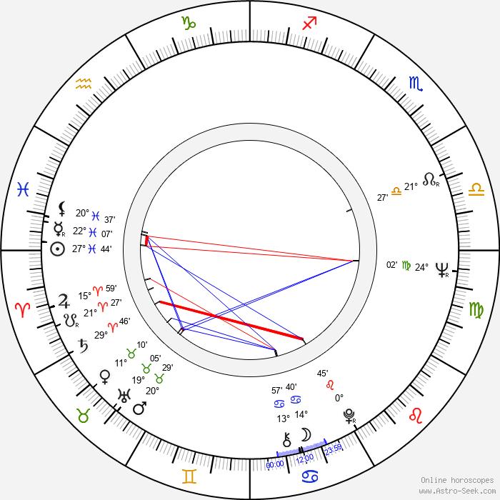 Mark Medoff - Birth horoscope chart