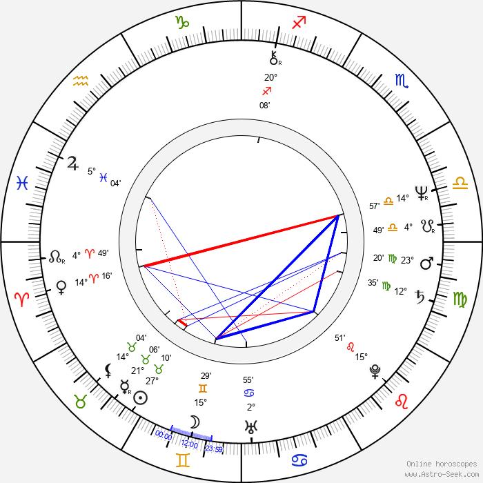 Mark Mothersbaugh - Birth horoscope chart