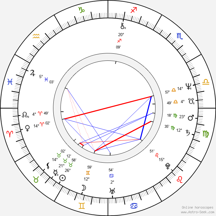 Mark Mothersbaugh - Birth horoscope chart
