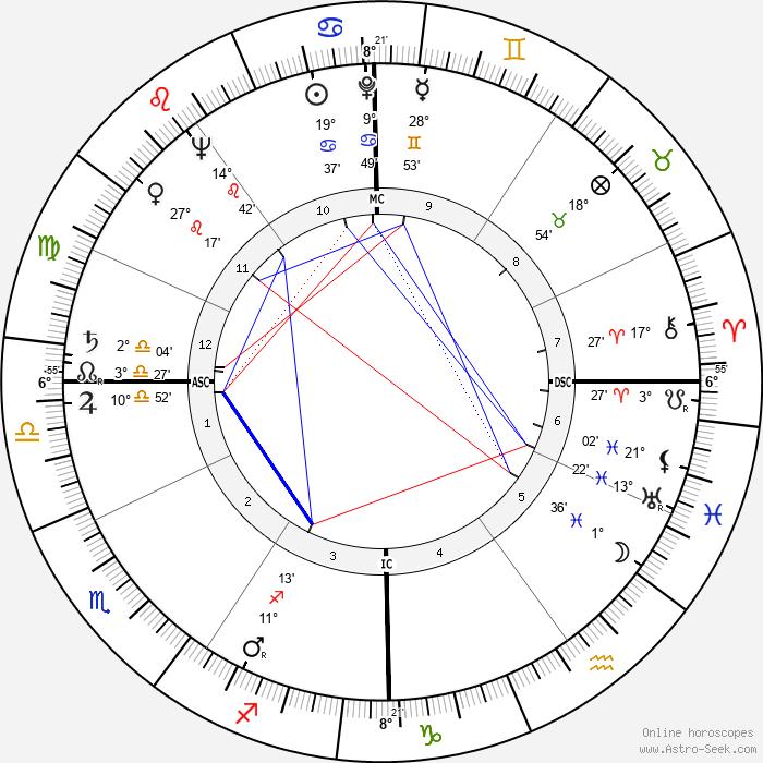Mark O. Hatfield - Birth horoscope chart