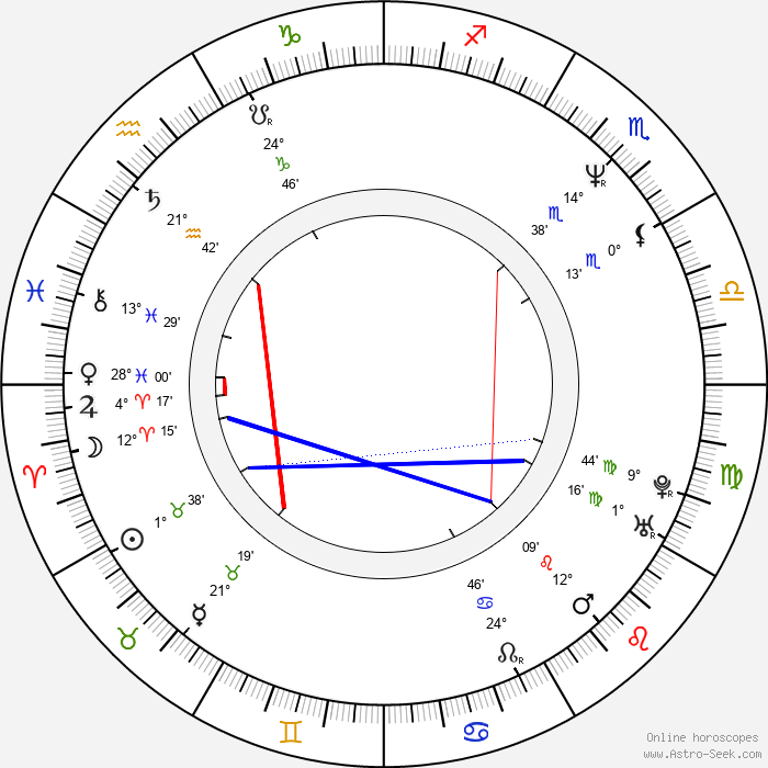Mark Ordesky - Birth horoscope chart
