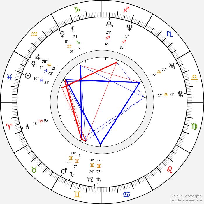 Mark-Paul Gosselaar - Birth horoscope chart
