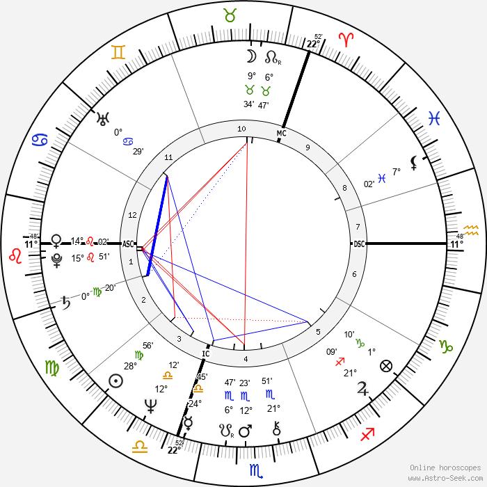 Mark Phillips - Birth horoscope chart