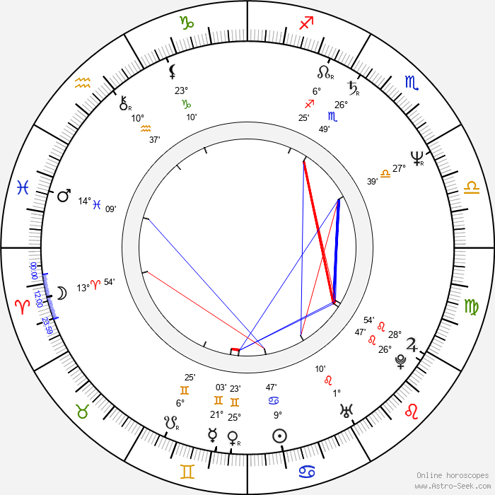 Mark Pirro - Birth horoscope chart