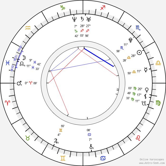 Mark Rendall - Birth horoscope chart