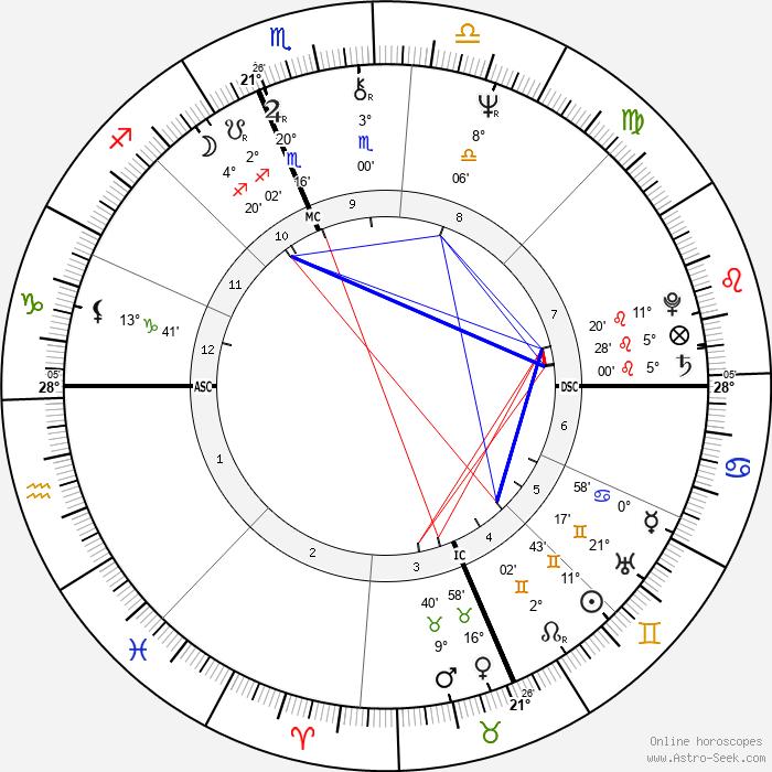 Mark Rudd - Birth horoscope chart