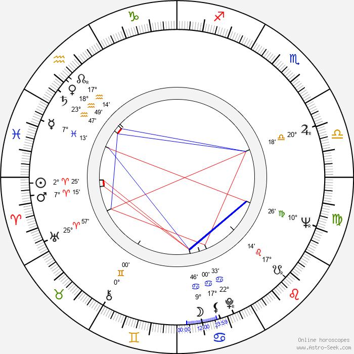 Mark Rydell - Birth horoscope chart