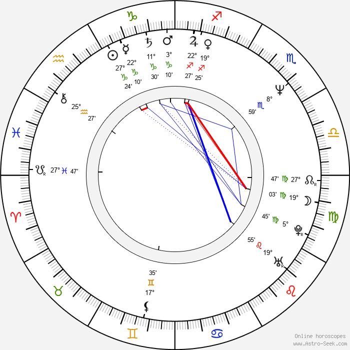 Mark Rylance - Birth horoscope chart