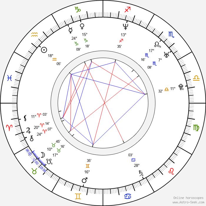 Mark Sanford - Birth horoscope chart