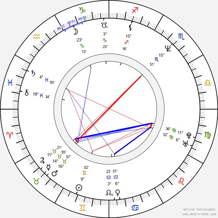 Mark Sheppard - Birth horoscope chart