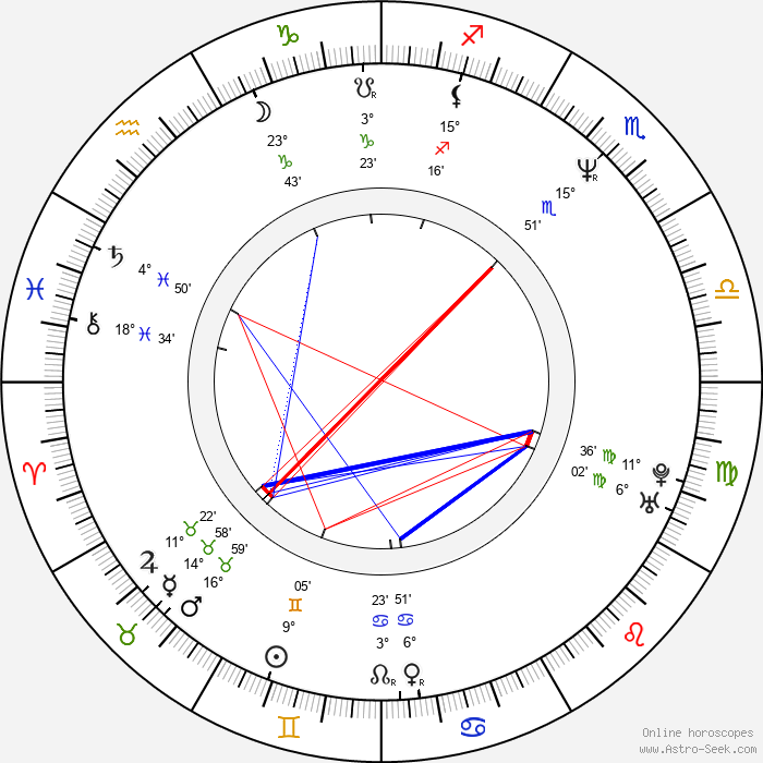 Mark Sheppard - Birth horoscope chart