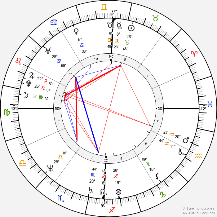 Mark Smith - Birth horoscope chart