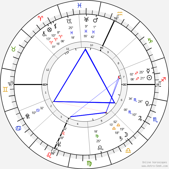 Mark Stevens - Birth horoscope chart