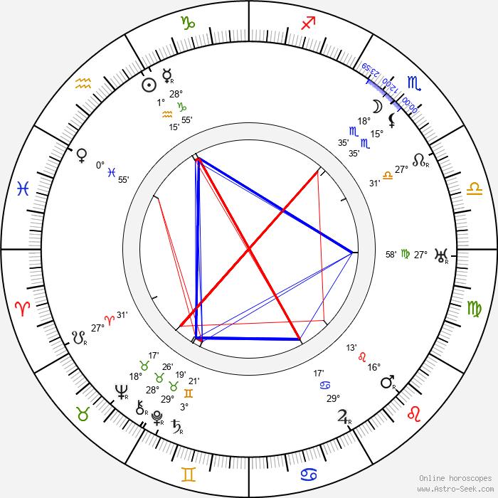 Mark Strong - Birth horoscope chart