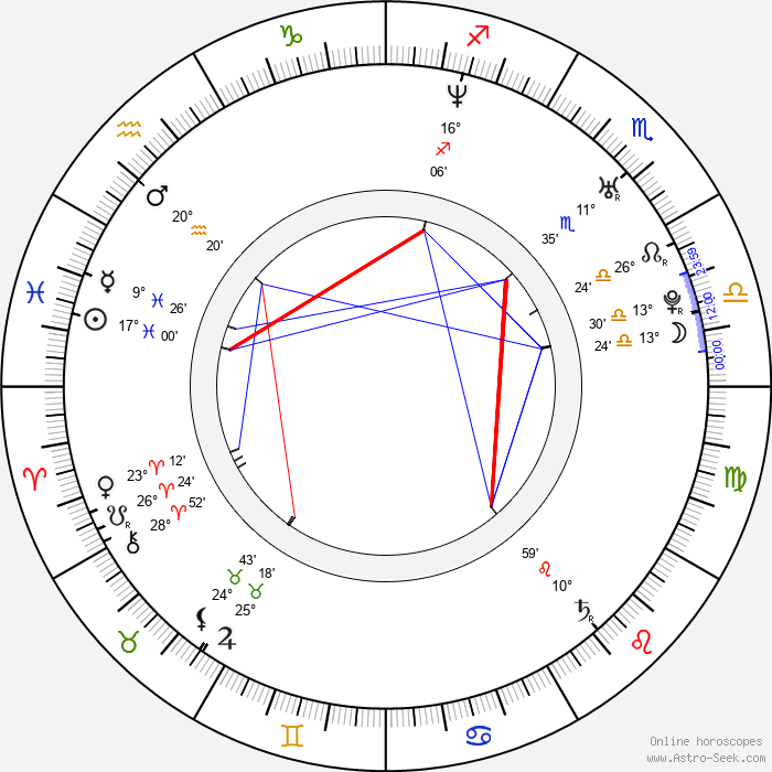 Mark Taylor - Birth horoscope chart
