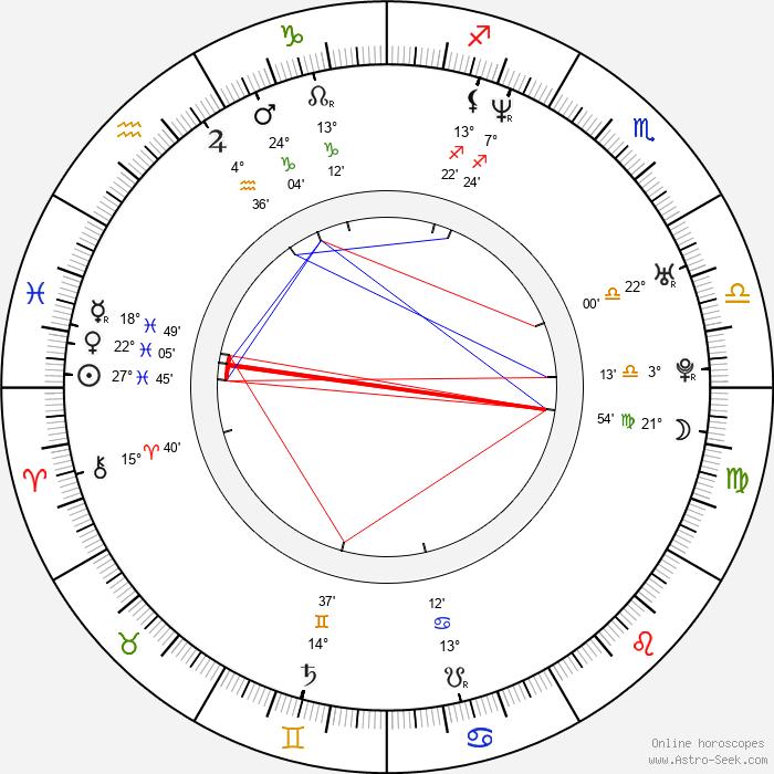 Mark Teich - Birth horoscope chart