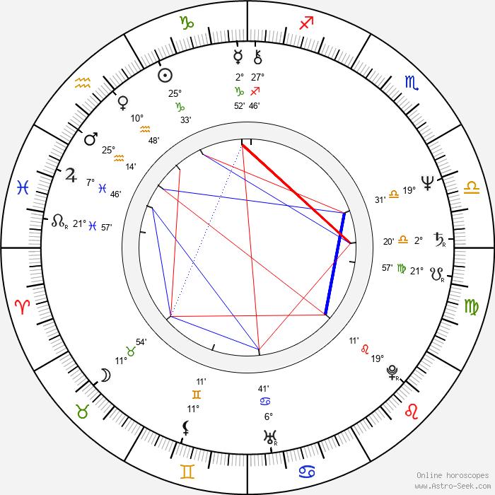Mark Tinker - Birth horoscope chart
