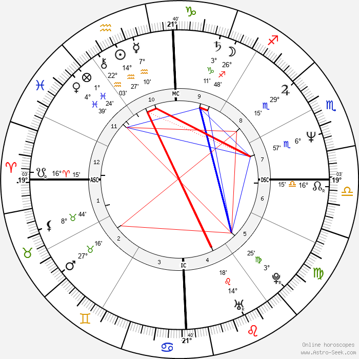 Mark Trevorrow - Birth horoscope chart