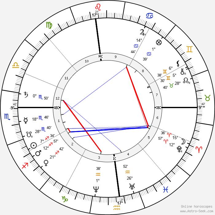 Mark Twain - Birth horoscope chart