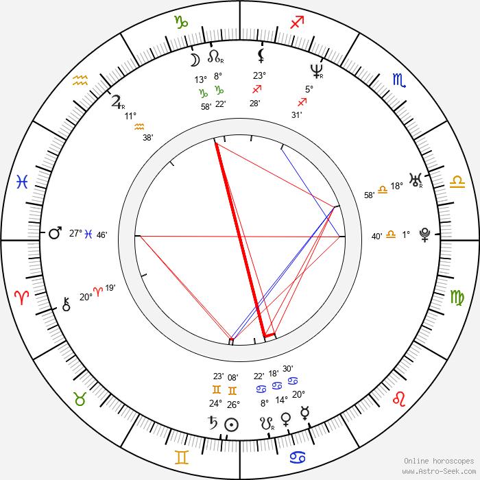 Mark Umbers - Birth horoscope chart