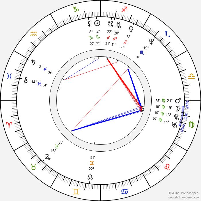 Mark Valley - Birth horoscope chart