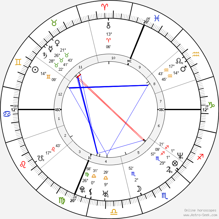Mark Wahlberg - Birth horoscope chart